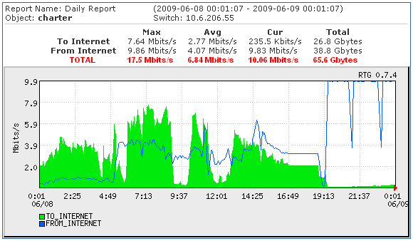 DDoS traffic to charter97.org courtesy of electroname.com